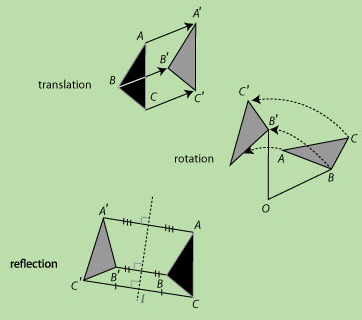 congruent motions, i.e. classical exchange